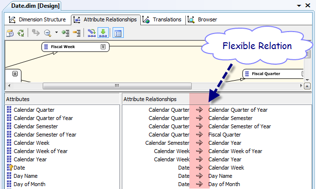 ssas flexible and rigid relationship