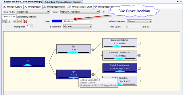 Mining model analysis - Bike Buyer