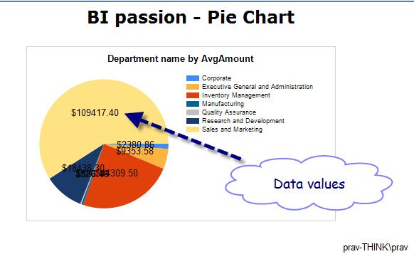 Pie with formatted data