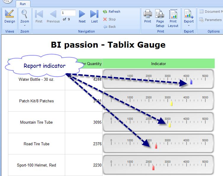 Premise Indicator Words: SSRS – Linear Gauge